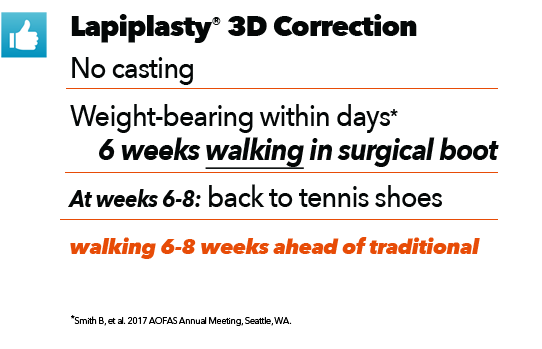 Lapiplasty 3D Bunion Correction in Missouri & Illinois - Next Step Foot & Ankle Centers